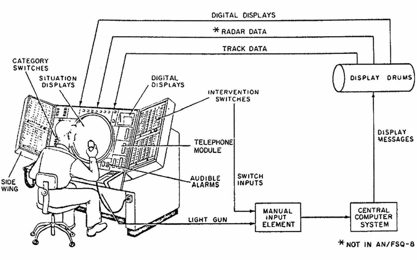 Schematic of a 1950s SAGE air defence system operator's