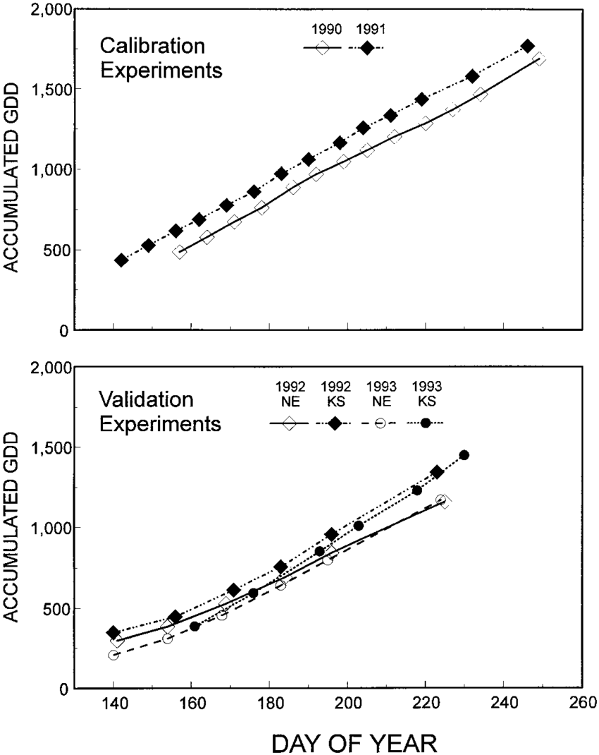 medium resolution of accumulated growing degree days gdd for calibration and validation studies near mead ne