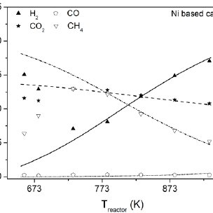 Equilibrium diagram for methanol synthesis from gas 3