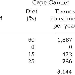 (PDF) Interactions Between Breeding Seabird and Pelagic