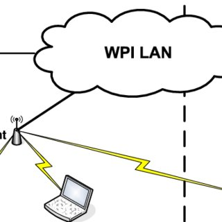 Measurement Setup to the wireless hosts, all traffic