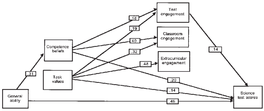Path diagram depicting relations among ability