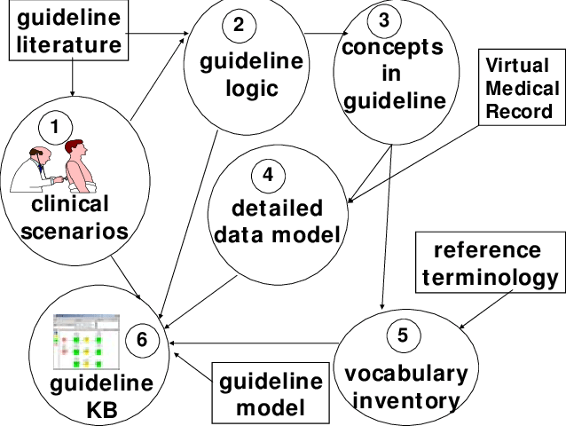 Steps in modeling clinical practice guidelines for
