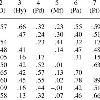 (PDF) Psychometric Properties of the Minnesota Multiphasic