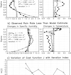 temperature and humidity changes rainfall and tpw assimilation minus download scientific diagram [ 850 x 1217 Pixel ]