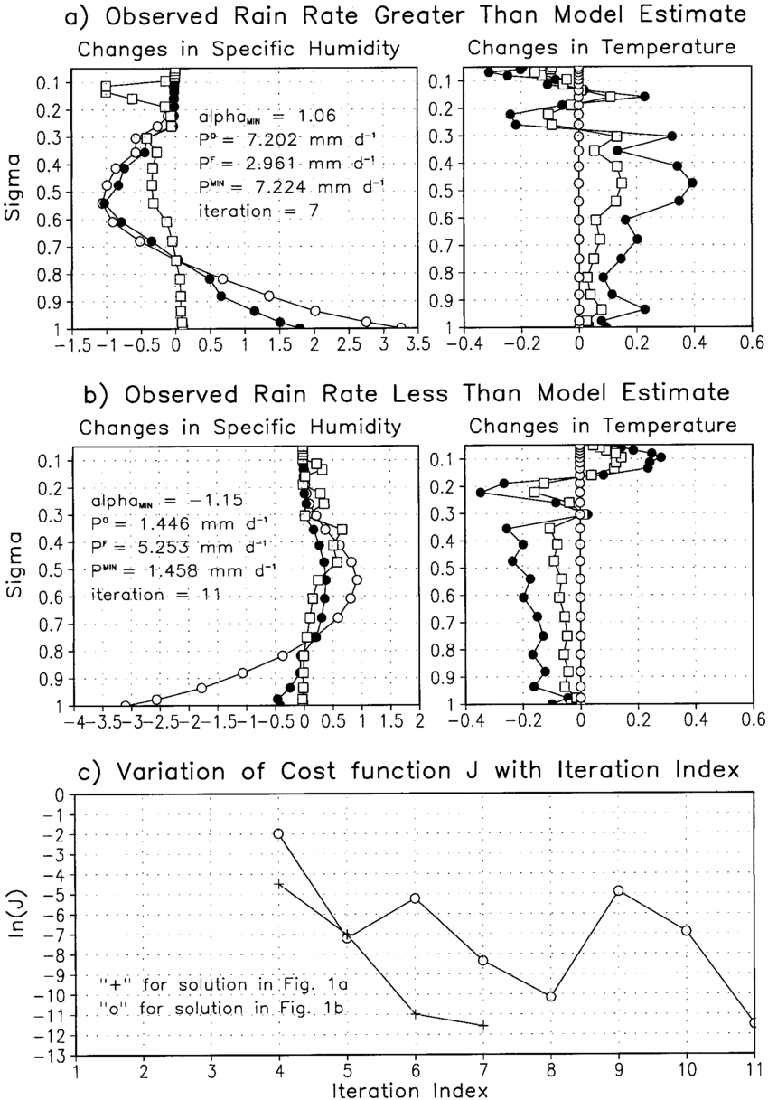 hight resolution of temperature and humidity changes rainfall and tpw assimilation minus download scientific diagram