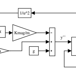 SIMULINK block diagram of the DC motor with 'Inport' and