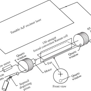 Schematic diagram of apparatus for Raman shifting using