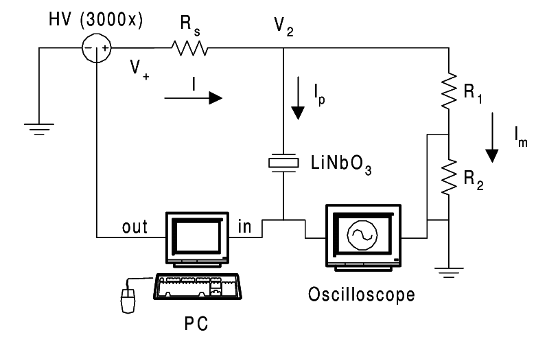 Diagram of the electric-field poling setup. Series