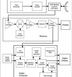 block diagram of avian radars illustrating analog and digital pathways for radar signals t  [ 850 x 990 Pixel ]