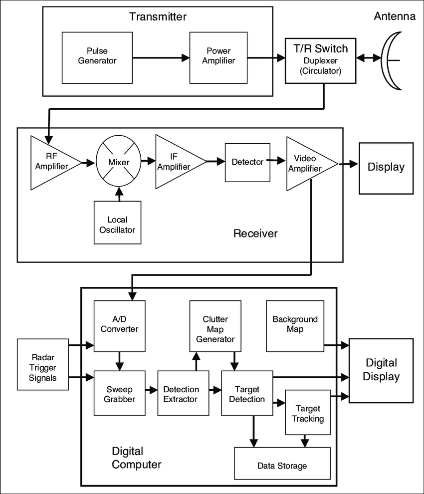 hight resolution of block diagram of avian radars illustrating analog and digital pathways for radar signals t