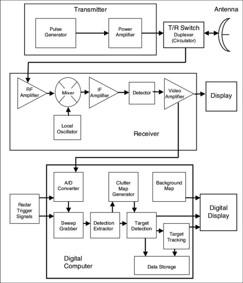 small resolution of block diagram of avian radars illustrating analog and digital pathways for radar signals t