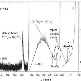 The overall LIF spectra of rubidium vapor at 638 K ( N Rb