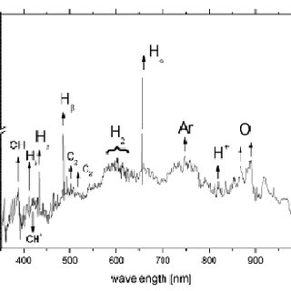 Test spectrum of mPA CVD diamond layer recorded by the