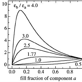 (PDF) Nonlinear optical properties of nanocomposite materials