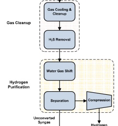 biorefinery process flow diagram [ 681 x 1241 Pixel ]