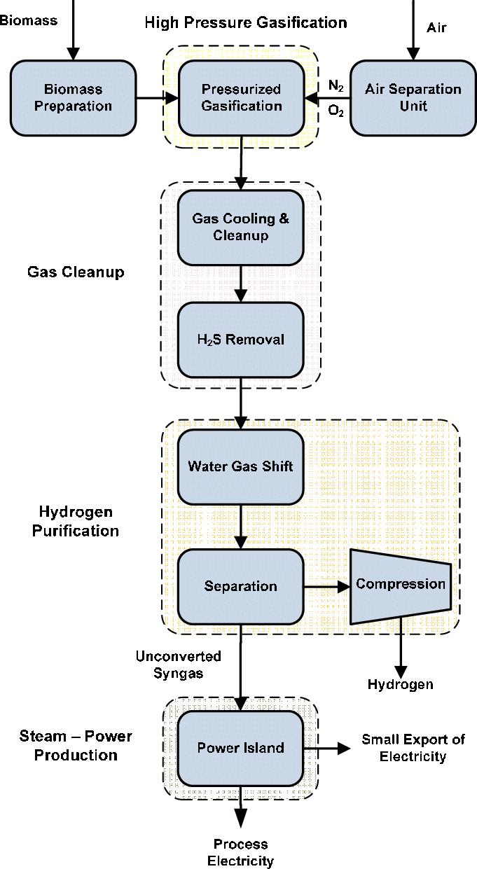 hight resolution of biorefinery process flow diagram