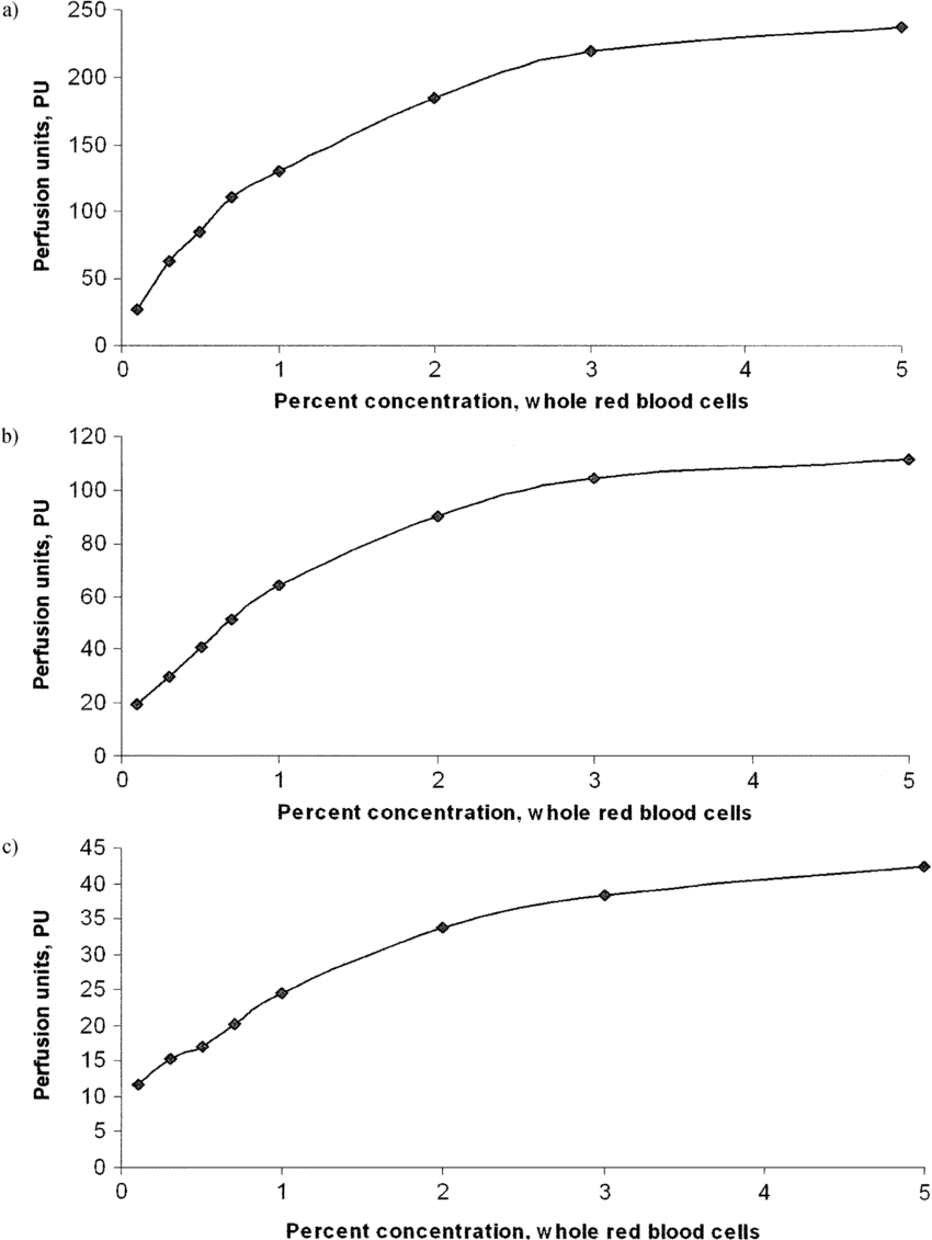 medium resolution of instrument perfusion outputs as a function of percent red blood cell download scientific diagram