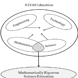 (PDF) Introducing STEM Education: Implications for