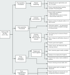 the critical to quality tree diagram for the different elements of the colorectal surgical site infection [ 850 x 979 Pixel ]