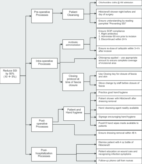 small resolution of the critical to quality tree diagram for the different elements of the colorectal surgical site infection