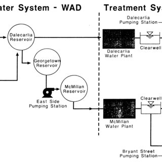 (PDF) Water Quality and the Replacement and Repair of