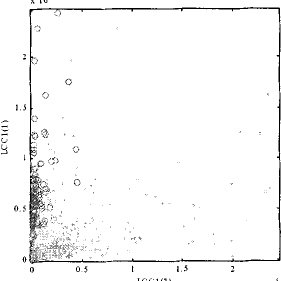 (a) Scatter plot of within-class normalized microarray