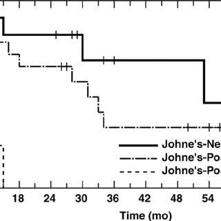 (PDF) Short communication: Progression of Johne's disease