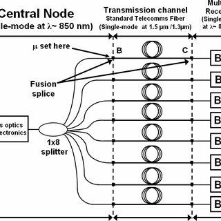Schematic diagram of the single-receiver quantum key