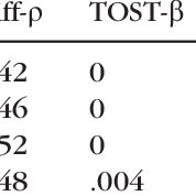 (PDF) Equivalence tests for comparing correlation and