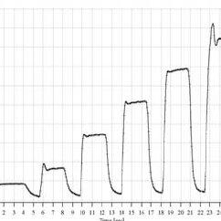 (PDF) Precise and automated microfluidic sample preparation