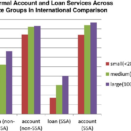 This Graph Shows The Share Of Firms With A Bank Loan And A Bank Account Download Scientific Diagram