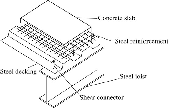 Typical layout of composite secondary beam and slab (Al