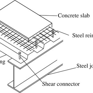 (PDF) Push off testing of solid slab composite beams with
