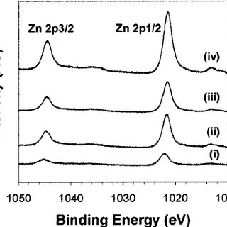XPS O 1 s core-level spectra of the ZnO(0001 ̄ ) surface