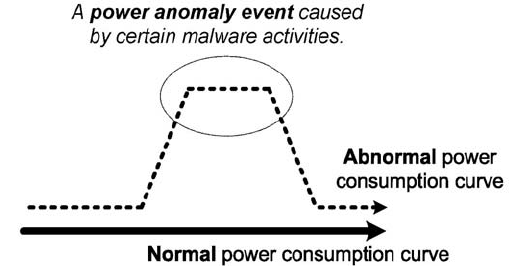 Example of mobile malware detection by monitoring power