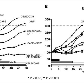Percentage change in tumor surface area versus time in