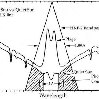 Schematic spectrum near the Ca ii K emission core in the