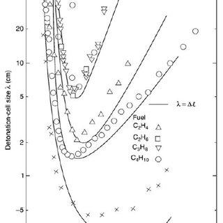 15: Diagram of the Deflagration to Detonation Transition
