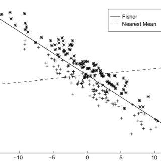 (PDF) Small sample size generalization