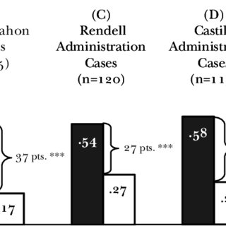 LOGISTIC REGRESSION MODEL OF PROSECUTOR MCMAHON'S USE OF