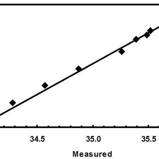 Specific gravity at 15.6°C (SG 15.6 ) vs. fatty acid