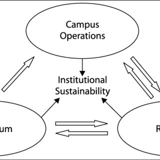 (PDF) Developing a Whole-of-University Approach to