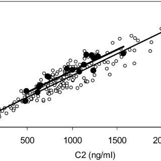 Regression of the cyclosporine concentration 2 h post dose
