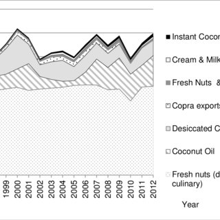 (PDF) The Sri Lankan Coconut Industry: Current Status and