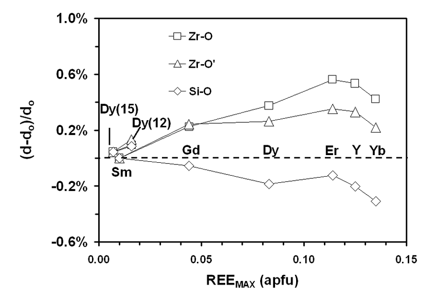 Change in cation-oxygen bond lengths (relative to