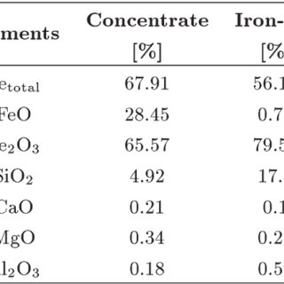 (PDF) Utilization of charcoal in the iron-ore sintering