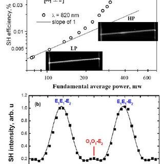 Single beam second harmonic generation in SBN crystal. (a