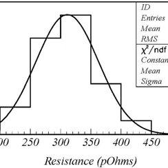 Histogram of electrical measurements of internal magnet