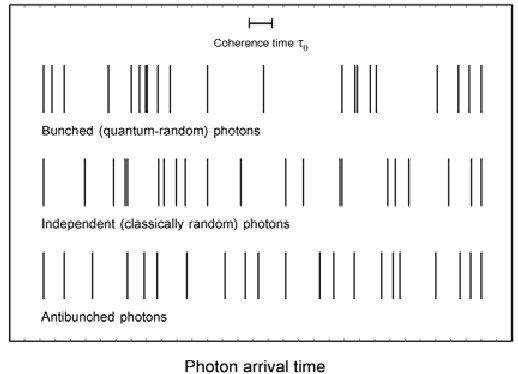 Statistics of photon arrival times in light beams with